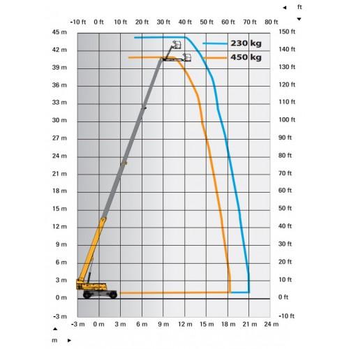 Аренда телескопического подъемника Haulotte H 43 RTJ