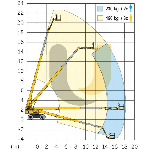 Аренда телескопического подъемника Haulotte HT 23 RTJ